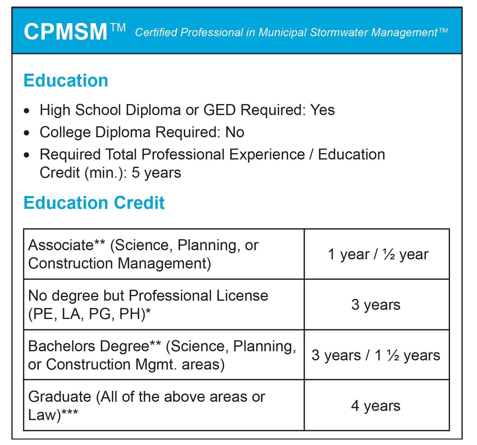 Cpmsm Requirements Fees Processes Envirocert